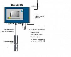 Blue Box TS – in situ